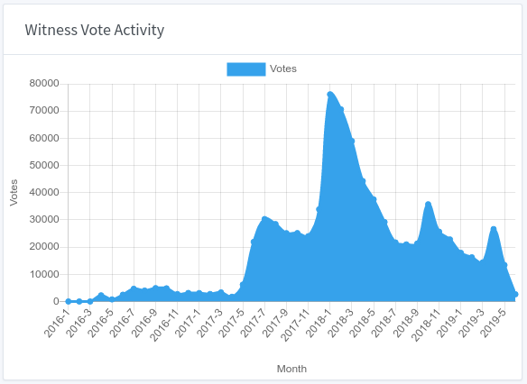 Steemit Witness Vote Activity